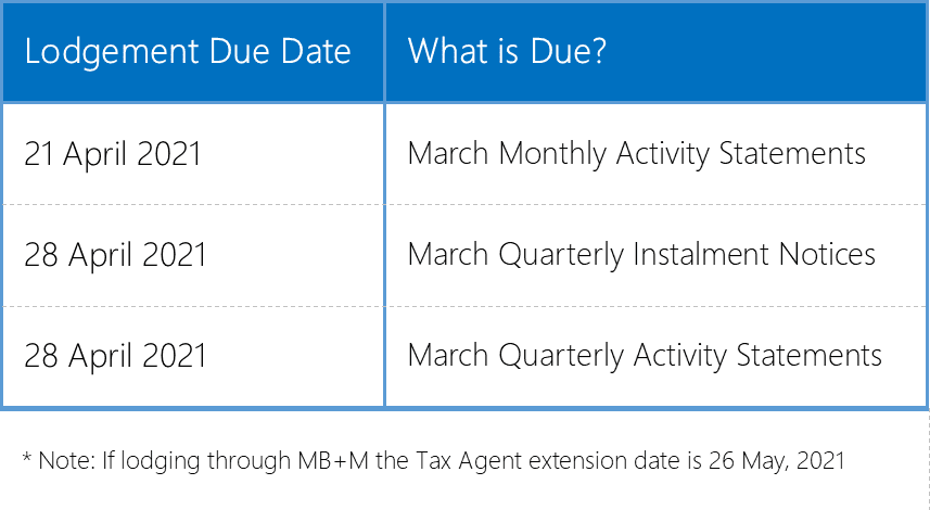 ATO Lodgment Table for April 2021